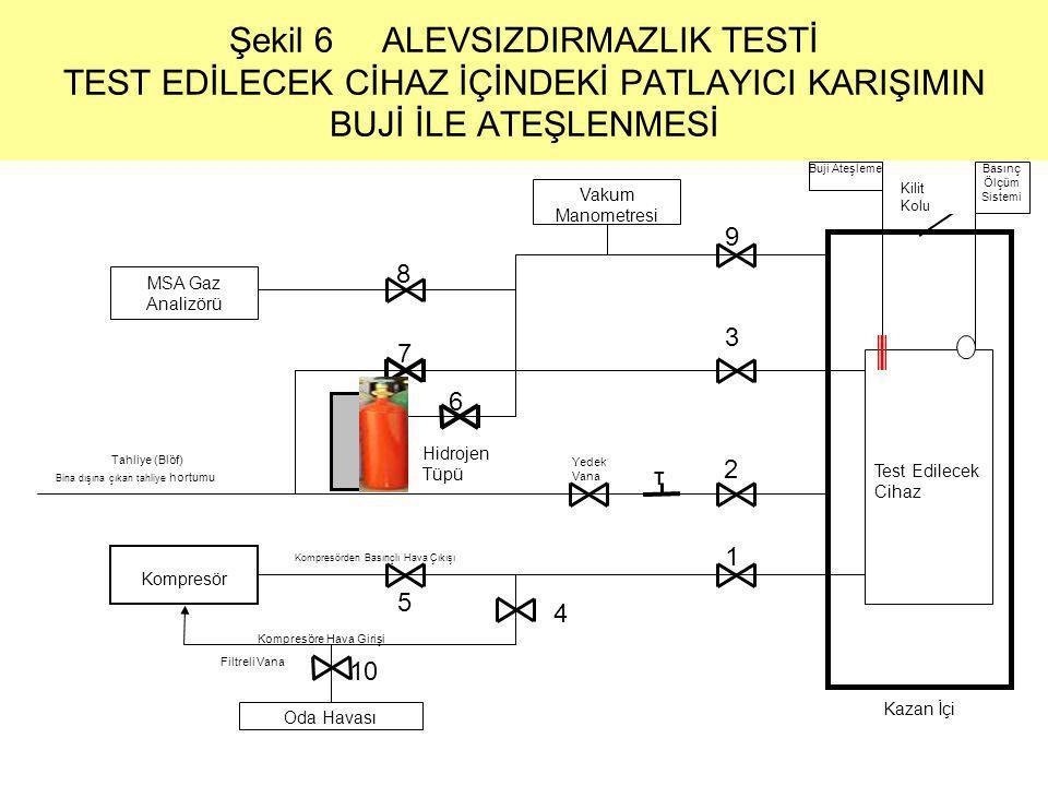 Şekil 6 ALEVSIZDIRMAZLIK TESTİ TEST EDİLECEK CİHAZ İÇİNDEKİ PATLAYICI KARIŞIMIN BUJİ İLE ATEŞLENMESİ MSA Gaz Analizörü Vakum Manometresi 9 Tahliye (Bl