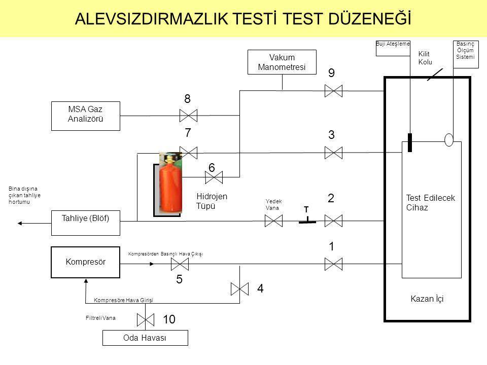  6 no'lu vana kapatılıp 8+3 no'lu vana açılarak cihaz içindeki gaz oranı ölçülür (Şekil 6)  Eğer gaz oranı istenilen değerden yüksek ise 5+1+3+7 no'lu vanalar açılarak cihaz içerisine kompresörden hava verilir (Şekil 7)  Gaz oranı istenilen değerden düşük ise 6+3 no'lu vana açılarak gaz tüpünden cihaz içerisine bir miktar daha gaz verilir (Şekil 5) ALEVSIZDIRMAZLIK TESTİ