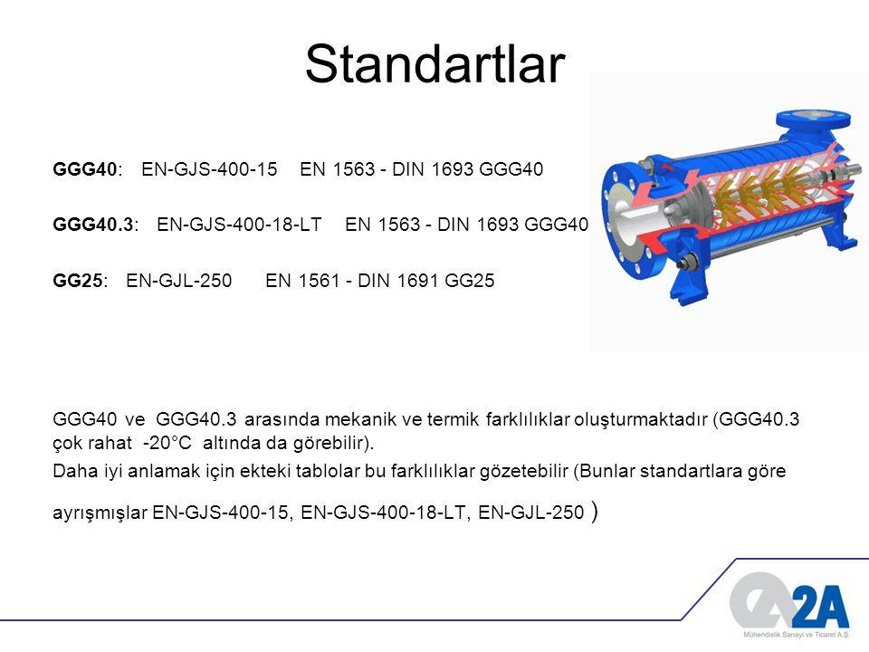 Standartlar GGG40: EN-GJS-400-15 EN 1563 - DIN 1693 GGG40 GGG40.3: EN-GJS-400-18-LT EN 1563 - DIN 1693 GGG40.3 GG25: EN-GJL-250 EN 1561 - DIN 1691 GG2