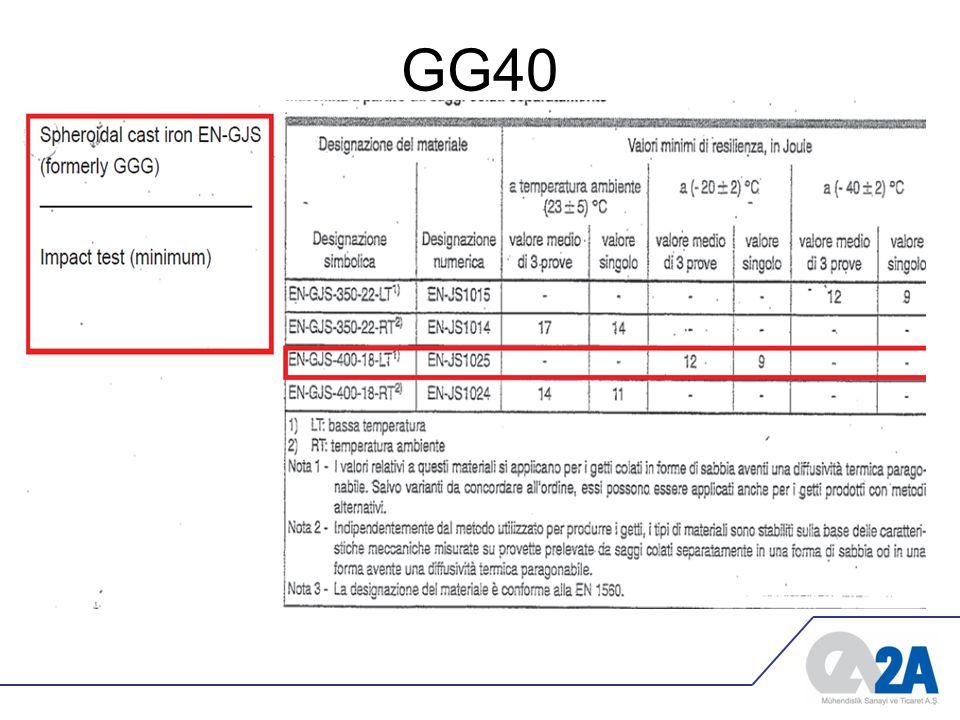 Neden kullanılmaya başladı •GG malzemeler PN25 üstünde basınçlar için uygundur.