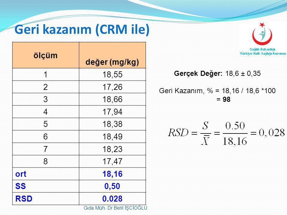 Geri kazanım (CRM ile) ölçüm değer (mg/kg) 118,55 217,26 318,66 417,94 518,38 618,49 718,23 817,47 ort18,16 SS0,50 RSD0.028 Gerçek Değer: 18,6 ± 0,35