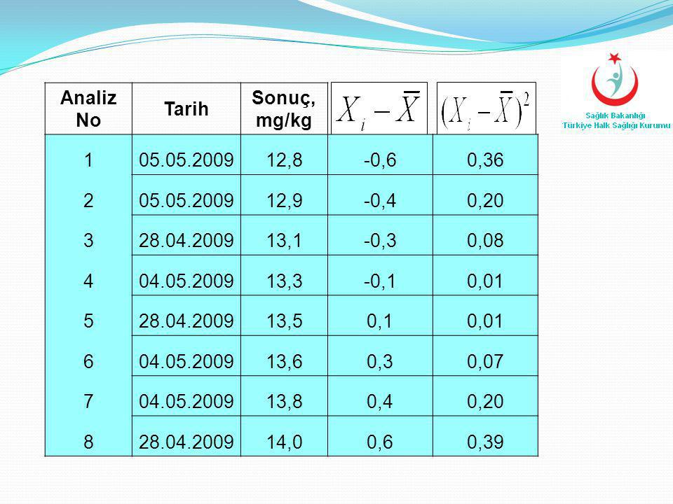 Analiz No Tarih Sonuç, mg/kg 105.05.200912,8-0,60,36 205.05.200912,9-0,40,20 328.04.200913,1-0,30,08 404.05.200913,3-0,10,01 528.04.200913,50,10,01 60