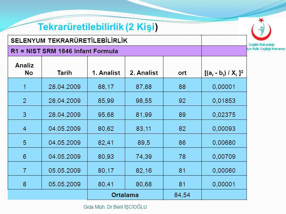 Tekrarüretilebilirlik (2 Kişi) SELENYUM TEKRARÜRETİLEBİLİRLİK R1 = NIST SRM 1846 Infant Formula Analiz NoTarih1. Analist2. Analistort[(a i - b i ) / X