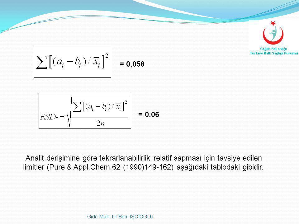 = 0,058 = 0.06 Analit derişimine göre tekrarlanabilirlik relatif sapması için tavsiye edilen limitler (Pure & Appl.Chem.62 (1990)149-162) aşağıdaki ta