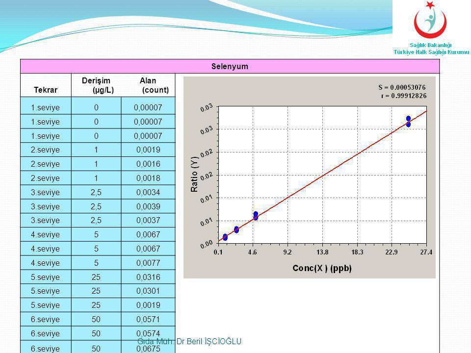 Selenyum Tekrar Derişim (µg/L) Alan (count) 1.seviye00,00007 1.seviye00,00007 1.seviye00,00007 2.seviye10,0019 2.seviye10,0016 2.seviye10,0018 3.seviy