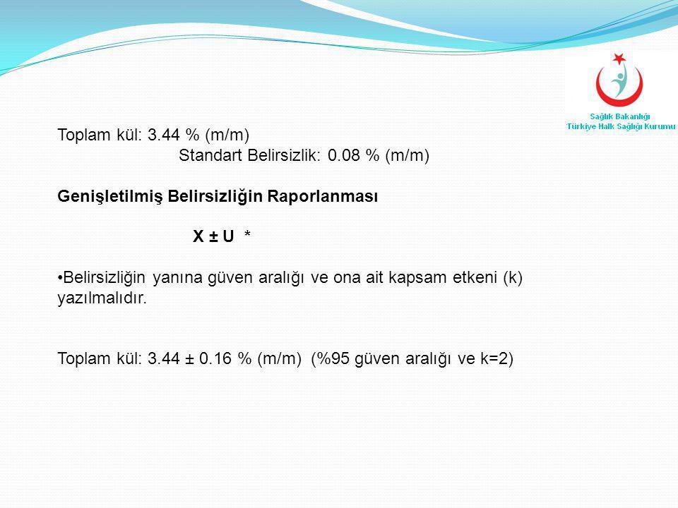 Toplam kül: 3.44 % (m/m) Standart Belirsizlik: 0.08 % (m/m) Genişletilmiş Belirsizliğin Raporlanması X ± U * •Belirsizliğin yanına güven aralığı ve on