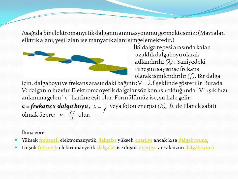 Aşağıda bir elektromanyetik dalganın animasyonunu görmektesiniz: (Mavi alan elktrik alanı, yeşil alan ise manyatik alanı simgelemektedir.) İki dalga t