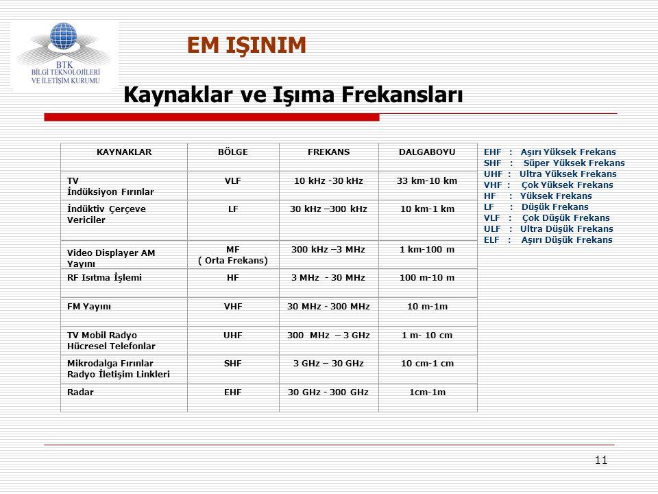 11 EHF : Aşırı Yüksek Frekans SHF : Süper Yüksek Frekans UHF : Ultra Yüksek Frekans VHF : Çok Yüksek Frekans HF : Yüksek Frekans LF : Düşük Frekans VL