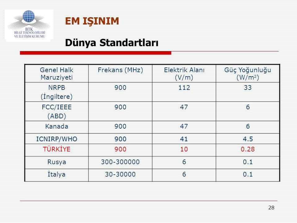 28 Dünya Standartları EM IŞINIM Genel Halk Maruziyeti Frekans (MHz)Elektrik Alanı (V/m) Güç Yoğunluğu (W/m 2 ) NRPB (İngiltere) 90011233 FCC/IEEE (ABD