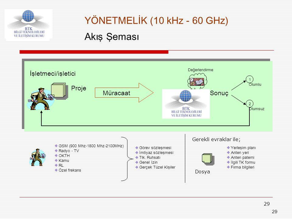 29 Akış Şeması İşletmeci/işletici Proje GSM (900 Mhz-1800 Mhz-2100MHz) Radyo - TV OKTH Kamu RL Özel frekans Yerleşim planı Anten yeri Anten paterni İl