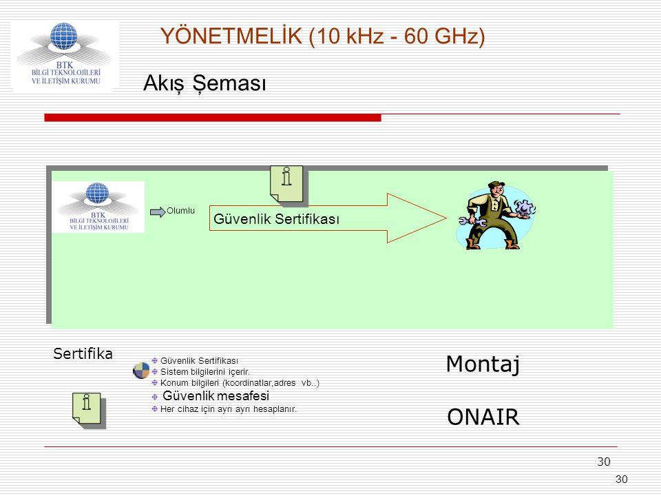 30 Akış Şeması Güvenlik Sertifikası Sistem bilgilerini içerir. Konum bilgileri (koordinatlar,adres vb..) Güvenlik mesafesi Her cihaz için ayrı ayrı he
