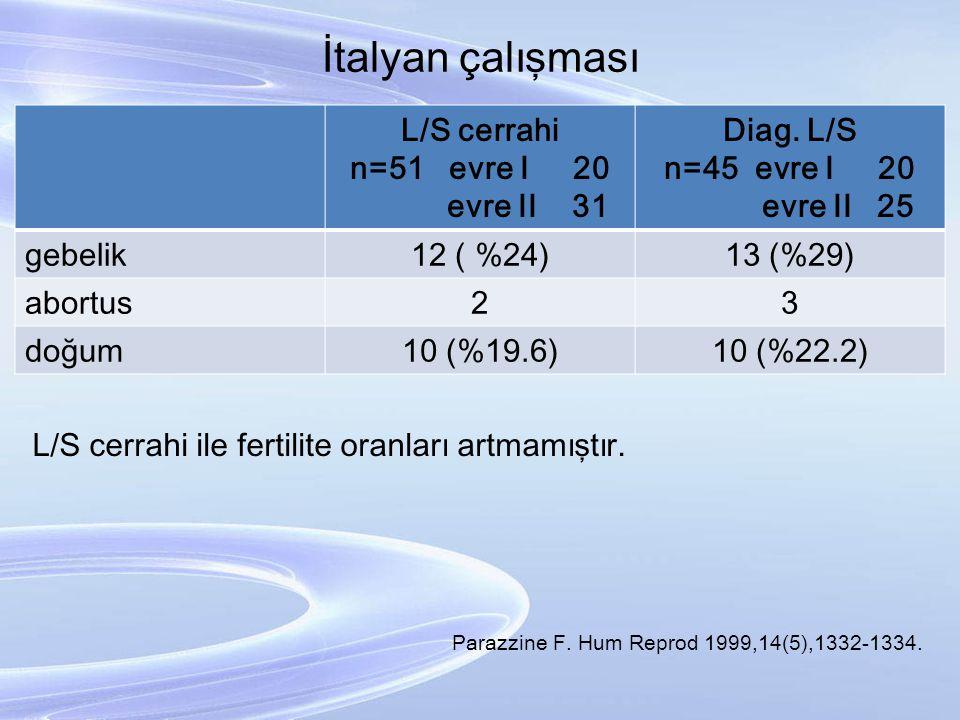 İtalyan çalışması L/S cerrahi n=51 evre I 20 evre II 31 Diag. L/S n=45 evre I 20 evre II 25 gebelik12 ( %24)13 (%29) abortus23 doğum10 (%19.6)10 (%22.