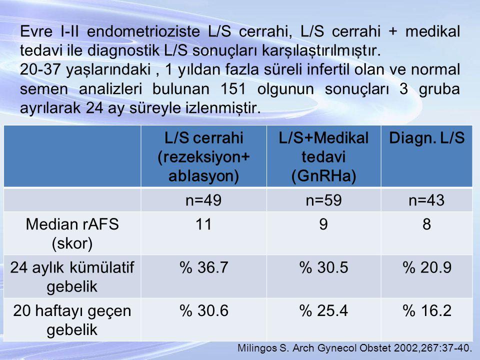 Evre I-II endometrioziste L/S cerrahi, L/S cerrahi + medikal tedavi ile diagnostik L/S sonuçları karşılaştırılmıştır. 20-37 yaşlarındaki, 1 yıldan faz