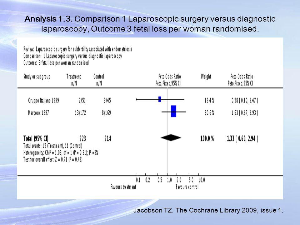 Analysis 1.3. Comparison 1 Laparoscopic surgery versus diagnostic laparoscopy, Outcome 3 fetal loss per woman randomised. Jacobson TZ. The Cochrane Li
