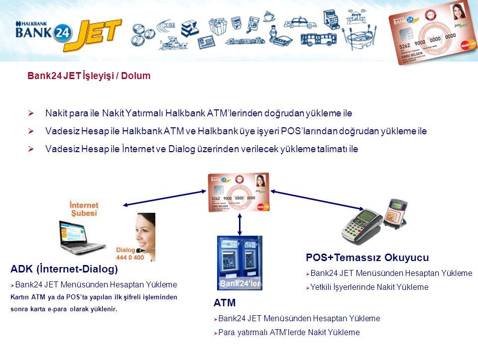 Bank24 JET İşleyişi / Dolum  Nakit para ile Nakit Yatırmalı Halkbank ATM'lerinden doğrudan yükleme ile  Vadesiz Hesap ile Halkbank ATM ve Halkbank ü