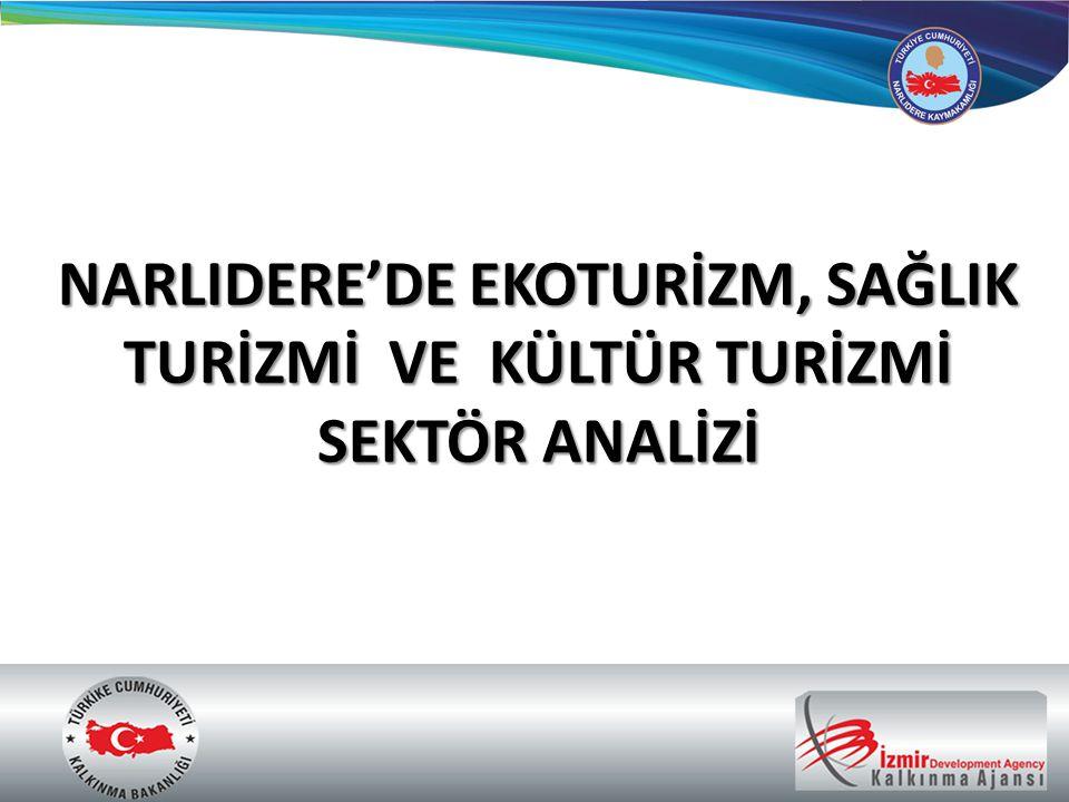 Narlıdere Kaymakamlığı olarak, İzmir Kalkınma Ajansı (İZKA) 2011 Doğrudan Faaliyet Desteği kapsamında yürüttüğümüz NARLIDERE'DE EKOTURİZM, SAĞLIK TURİZMİ VE KÜLTÜR TURİZMİ SEKTÖR ANALİZİ projesi 20.12.2011 tarihi itibarıyla sona ermiştir.