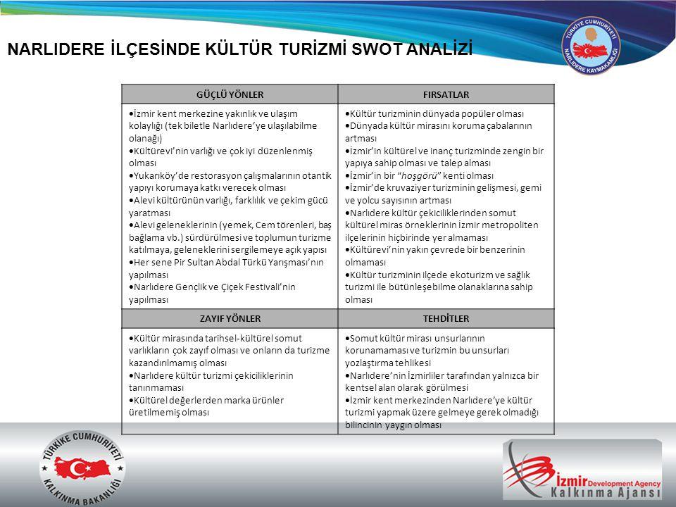 NARLIDERE İLÇESİNDE KÜLTÜR TURİZMİ SWOT ANALİZİ GÜÇLÜ YÖNLERFIRSATLAR  İzmir kent merkezine yakınlık ve ulaşım kolaylığı (tek biletle Narlıdere'ye ul