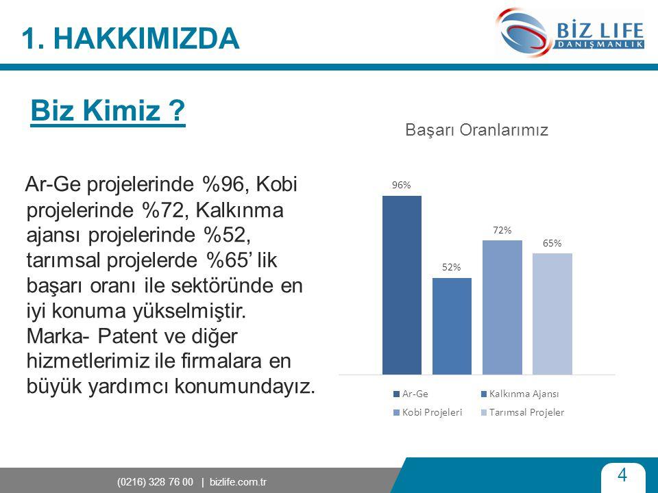 4 (0216) 328 76 00 | bizlife.com.tr 1. HAKKIMIZDA Ar-Ge projelerinde %96, Kobi projelerinde %72, Kalkınma ajansı projelerinde %52, tarımsal projelerde
