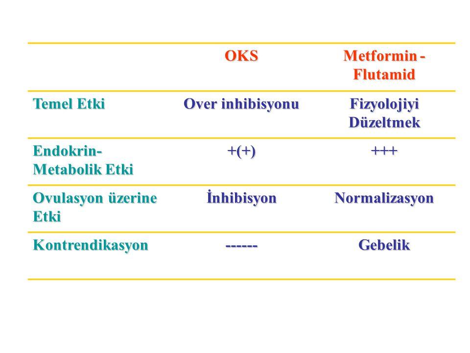 OKS Metformin - Flutamid Temel Etki Over inhibisyonu Fizyolojiyi Düzeltmek Endokrin- Metabolik Etki +(+)+++ Ovulasyon üzerine Etki İnhibisyonNormaliza