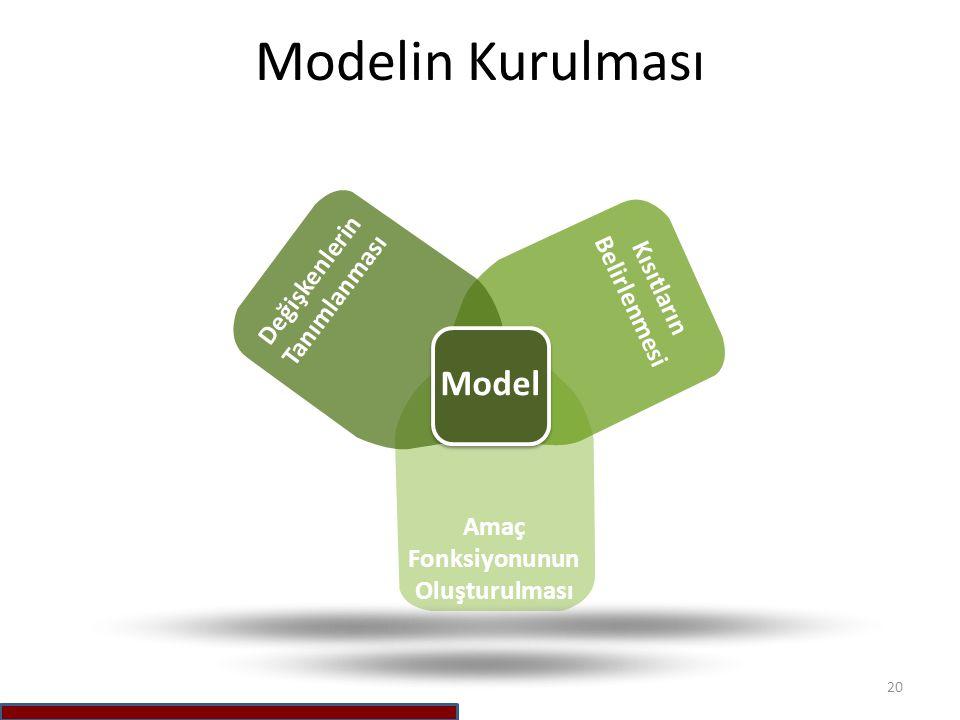 Modelin Kurulması 20 Değişkenlerin Tanımlanması Kısıtların Belirlenmesi Amaç Fonksiyonunun Oluşturulması Model