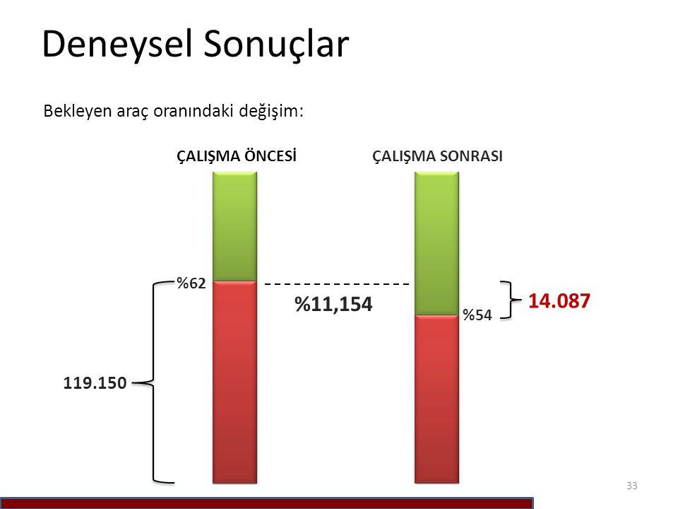 Deneysel Sonuçlar 33 119.150 ÇALIŞMA ÖNCESİÇALIŞMA SONRASI %54 %11,154 Bekleyen araç oranındaki değişim: 14.087 %62