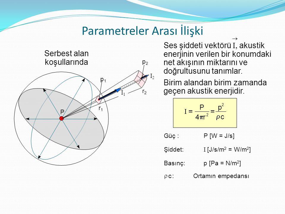 Parametreler Arası İlişki Serbest alan koşullarında Güç :P [W = J/s] Şiddet:  [J/s/m 2 = W/m 2 ] Basınç:p [Pa = N/m 2 ] Ses şiddeti vektörü  akus