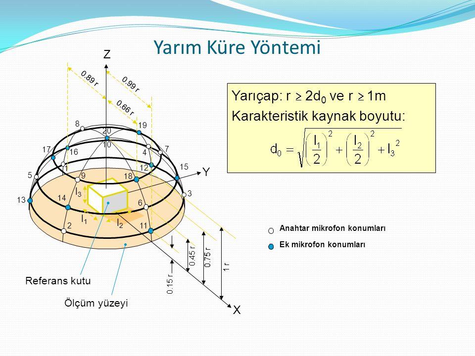 Yarım Küre Yöntemi X Y Z 2 14 9 18 6 11 10 20 3 15 7 13 5 17 8 16 1 19 4 12 0.89 r 0.66 r 0.99 r 0.15 r 0.45 r 0.75 r 1 r Ölçüm yüzeyi Referans kutu l