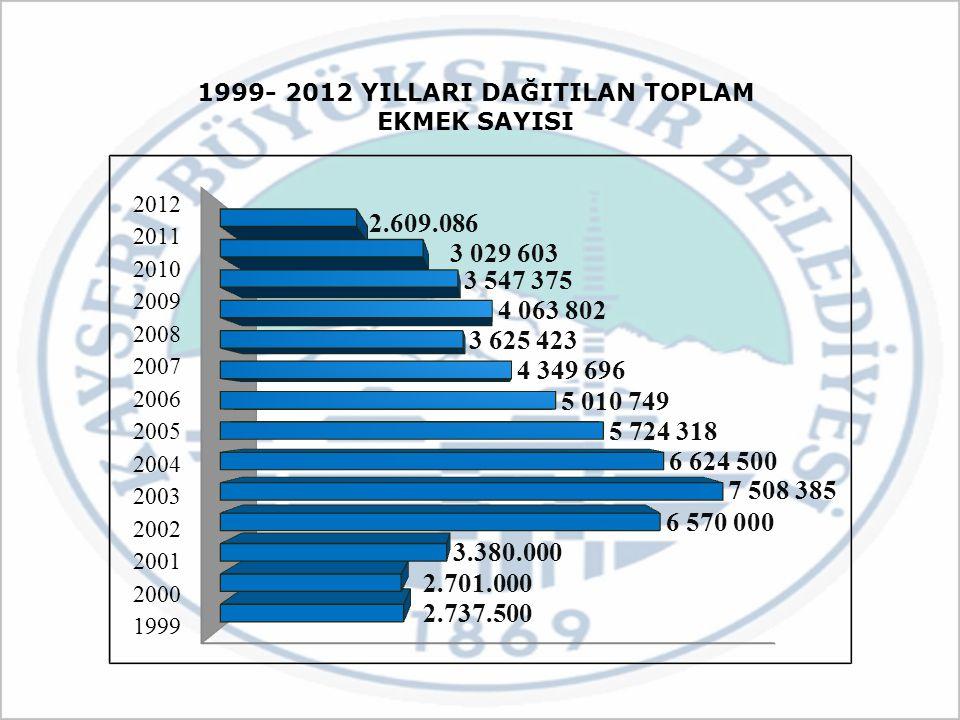 1999- 2012 YILLARI DAĞITILAN TOPLAM EKMEK SAYISI