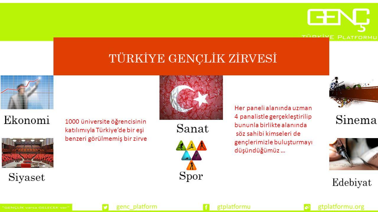 1000 üniversite öğrencisinin katılımıyla Türkiye'de bir eşi benzeri görülmemiş bir zirve Her paneli alanında uzman 4 panalistle gerçekleştirilip bununla birlikte alanında söz sahibi kimseleri de gençlerimizle buluşturmayı düşündüğümüz …
