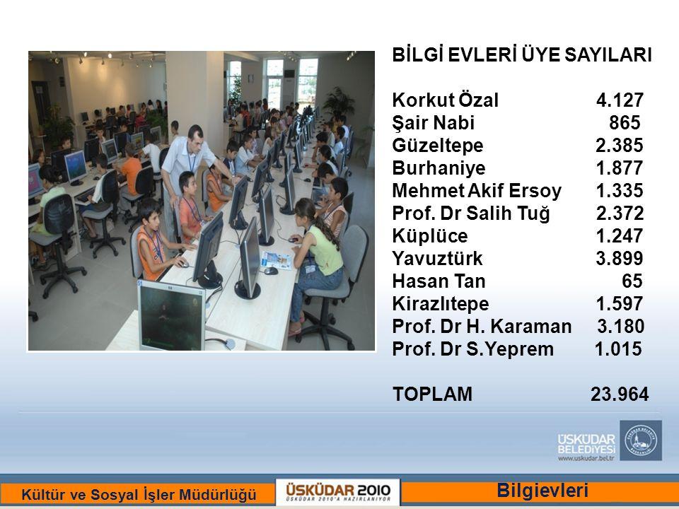 BİR ULU RÜYAYI GÖRENLER ŞEHRİ :ÜSKÜDAR Kültür ve Sosyal İşler Müdürlüğü BİLGİ EVLERİ ÜYE SAYILARI Korkut Özal 4.127 Şair Nabi 865 Güzeltepe2.385 Burhaniye1.877 Mehmet Akif Ersoy1.335 Prof.
