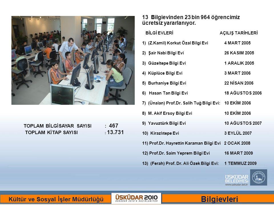 BİR ULU RÜYAYI GÖRENLER ŞEHRİ :ÜSKÜDAR Kültür ve Sosyal İşler Müdürlüğü 13 Bilgievinden 23 bin 964 öğrencimiz ücretsiz yararlanıyor.