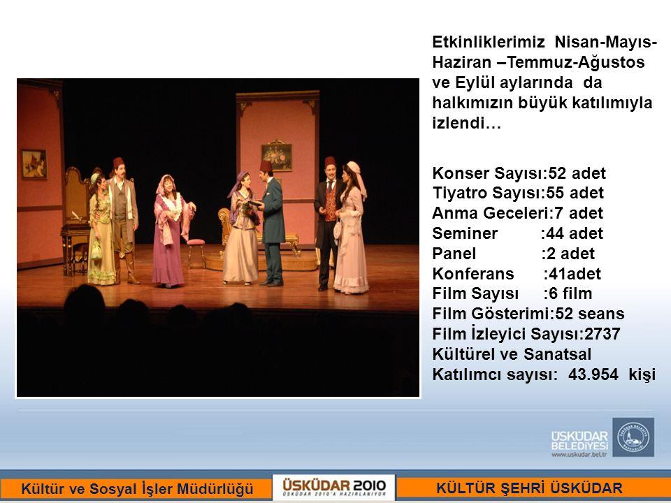 BİR ULU RÜYAYI GÖRENLER ŞEHRİ :ÜSKÜDAR Kültür ve Sosyal İşler Müdürlüğü Etkinliklerimiz Nisan-Mayıs- Haziran –Temmuz-Ağustos ve Eylül aylarında da halkımızın büyük katılımıyla izlendi… Konser Sayısı:52 adet Tiyatro Sayısı:55 adet Anma Geceleri:7 adet Seminer :44 adet Panel :2 adet Konferans :41adet Film Sayısı :6 film Film Gösterimi:52 seans Film İzleyici Sayısı:2737 Kültürel ve Sanatsal Katılımcı sayısı: 43.954 kişi KÜLTÜR ŞEHRİ ÜSKÜDAR