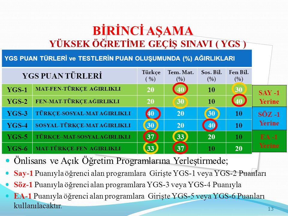 YGS PUAN TÜRLERİ ve TESTLERİN PUAN OLUŞUMUNDA (%) AĞIRLIKLARI YGS PUAN TÜRLERİ Türkçe ( %) Tem. Mat. (%) Sos. Bil. (%) Fen Bil. (%) YGS-1 MAT-FEN-TÜRK
