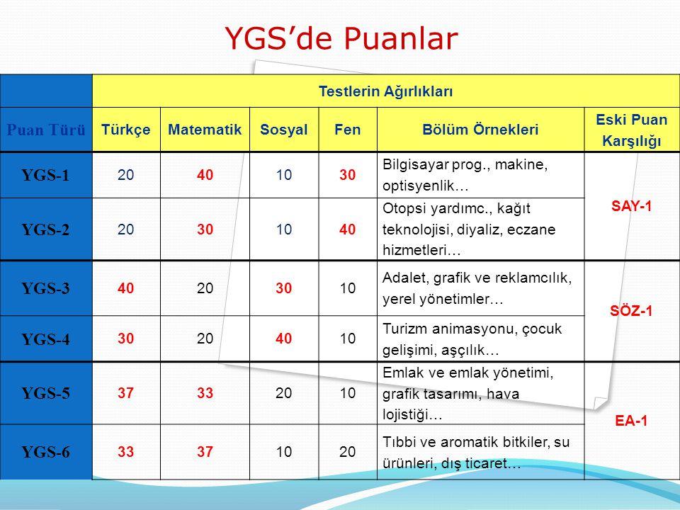 YGS'de Puanlar Testlerin Ağırlıkları Puan Türü TürkçeMatematikSosyalFenBölüm Örnekleri Eski Puan Karşılığı YGS-1 20401030 Bilgisayar prog., makine, optisyenlik… SAY-1 YGS-2 20301040 Otopsi yardımc., kağıt teknolojisi, diyaliz, eczane hizmetleri… YGS-3 40203010 Adalet, grafik ve reklamcılık, yerel yönetimler… SÖZ-1 YGS-4 30204010 Turizm animasyonu, çocuk gelişimi, aşçılık… YGS-5 37332010 Emlak ve emlak yönetimi, grafik tasarımı, hava lojistiği… EA-1 YGS-6 33371020 Tıbbi ve aromatik bitkiler, su ürünleri, dış ticaret…