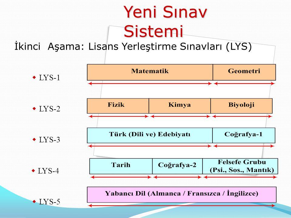  LYS-1  LYS-2  LYS-3  LYS-4  LYS-5 Yeni Sınav Sistemi İkinci Aşama: Lisans Yerleştirme Sınavları (LYS)