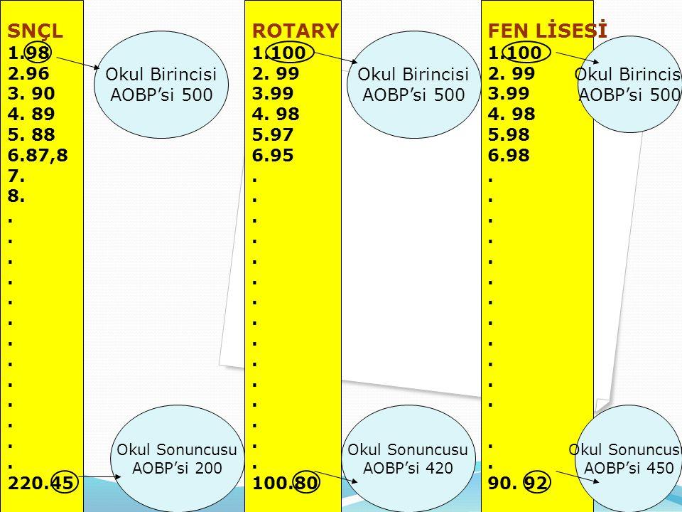 SNÇL 1.98 2.96 3.90 4. 89 5. 88 6.87,8 7. 8.. 220.45 ROTARY 1.100 2.