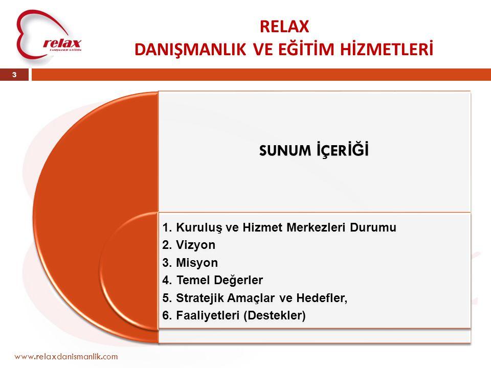 KOSGEB www.relaxdanismanlik.com 4 KURULUŞ ŞEMASI