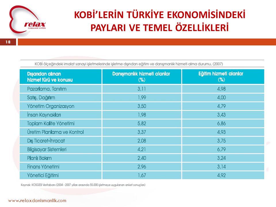 KOBİ'LERİN TÜRKİYE EKONOMİSİNDEKİ PAYLARI VE TEMEL ÖZELLİKLERİ www.relaxdanismanlik.com 18