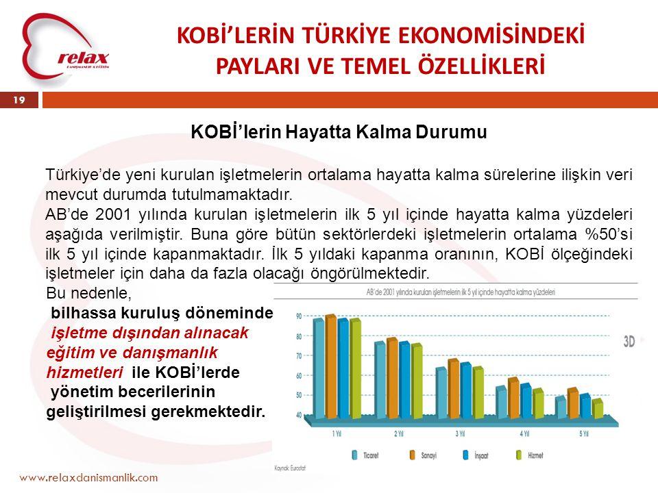 KOBİ'LERİN TÜRKİYE EKONOMİSİNDEKİ PAYLARI VE TEMEL ÖZELLİKLERİ www.relaxdanismanlik.com 19 KOBİ'lerin Hayatta Kalma Durumu Türkiye'de yeni kurulan işl