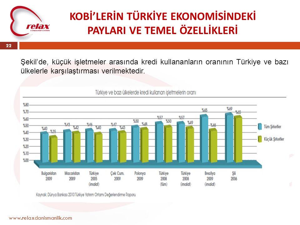 www.relaxdanismanlik.com 22 KOBİ'LERİN TÜRKİYE EKONOMİSİNDEKİ PAYLARI VE TEMEL ÖZELLİKLERİ Şekil'de, küçük işletmeler arasında kredi kullananların ora