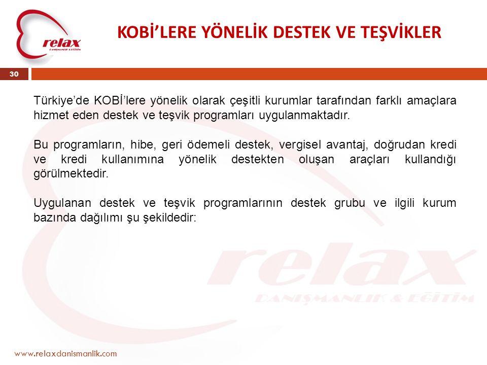 www.relaxdanismanlik.com 30 KOBİ'LERE YÖNELİK DESTEK VE TEŞVİKLER Türkiye'de KOBİ'lere yönelik olarak çeşitli kurumlar tarafından farklı amaçlara hizm