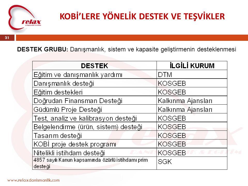 www.relaxdanismanlik.com 31 KOBİ'LERE YÖNELİK DESTEK VE TEŞVİKLER DESTEK GRUBU : Danışmanlık, sistem ve kapasite geliştirmenin desteklenmesi