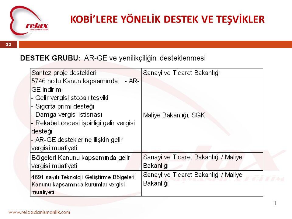 www.relaxdanismanlik.com 32 KOBİ'LERE YÖNELİK DESTEK VE TEŞVİKLER DESTEK GRUBU : AR-GE ve yenilikçiliğin desteklenmesi 1