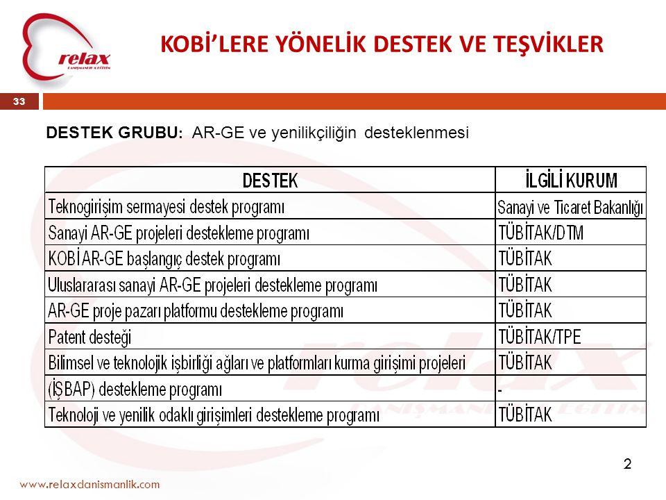www.relaxdanismanlik.com 33 KOBİ'LERE YÖNELİK DESTEK VE TEŞVİKLER DESTEK GRUBU : AR-GE ve yenilikçiliğin desteklenmesi 2