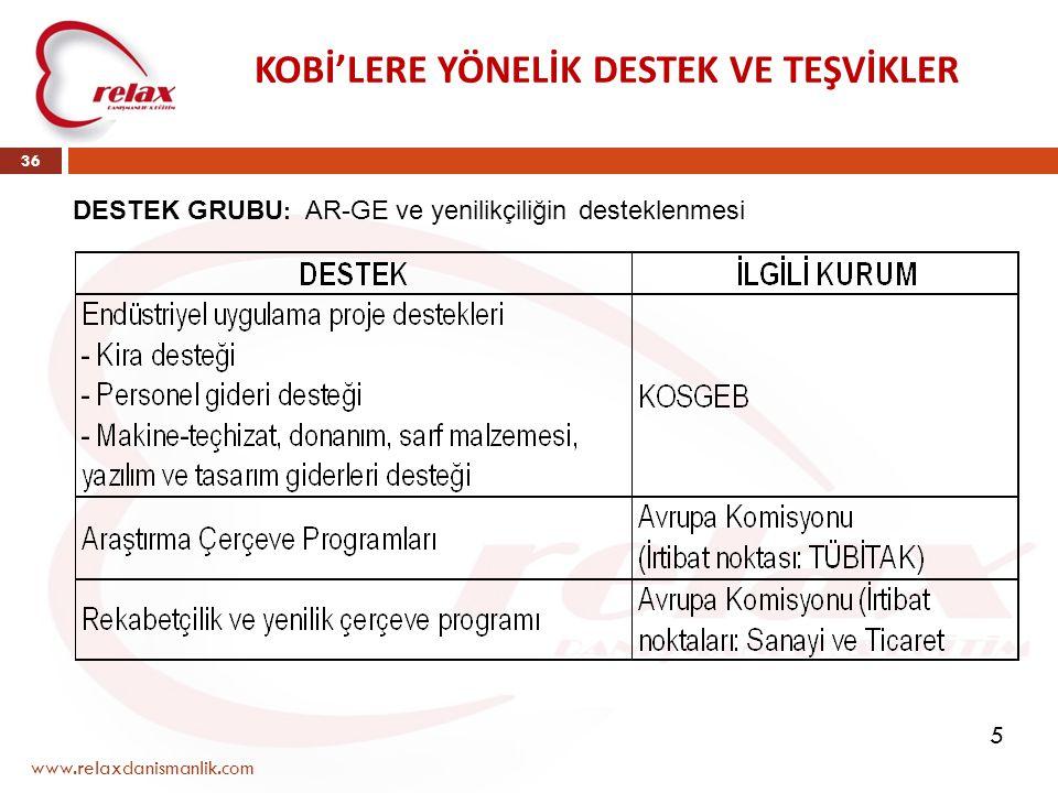 www.relaxdanismanlik.com 36 KOBİ'LERE YÖNELİK DESTEK VE TEŞVİKLER DESTEK GRUBU : AR-GE ve yenilikçiliğin desteklenmesi 5