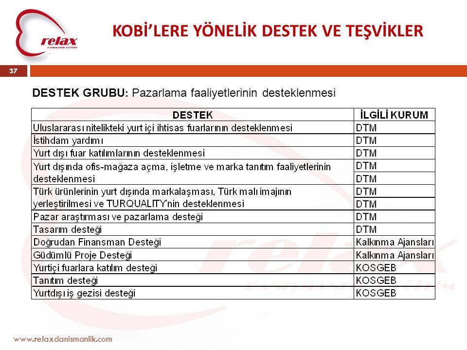 www.relaxdanismanlik.com 37 KOBİ'LERE YÖNELİK DESTEK VE TEŞVİKLER DESTEK GRUBU : Pazarlama faaliyetlerinin desteklenmesi