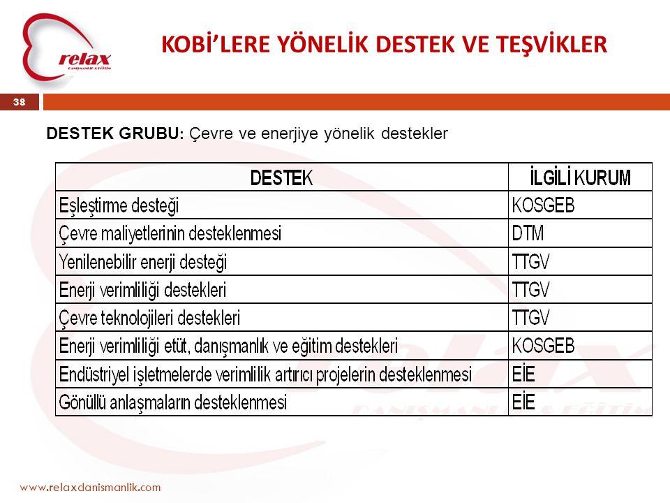 www.relaxdanismanlik.com 38 KOBİ'LERE YÖNELİK DESTEK VE TEŞVİKLER DESTEK GRUBU : Çevre ve enerjiye yönelik destekler