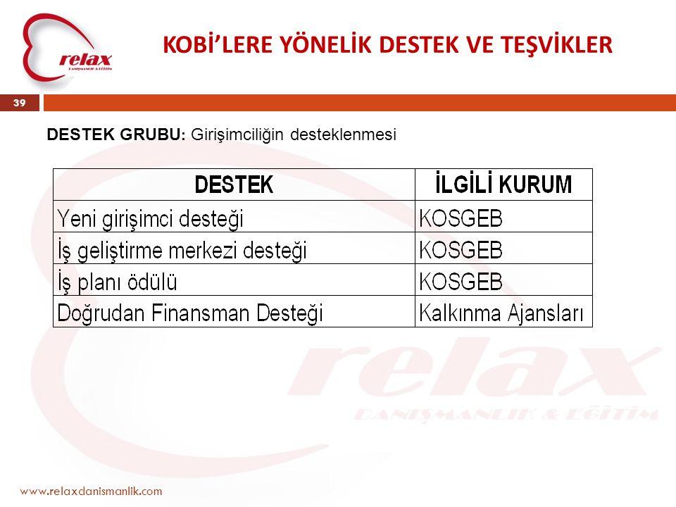 www.relaxdanismanlik.com 39 KOBİ'LERE YÖNELİK DESTEK VE TEŞVİKLER DESTEK GRUBU : Girişimciliğin desteklenmesi