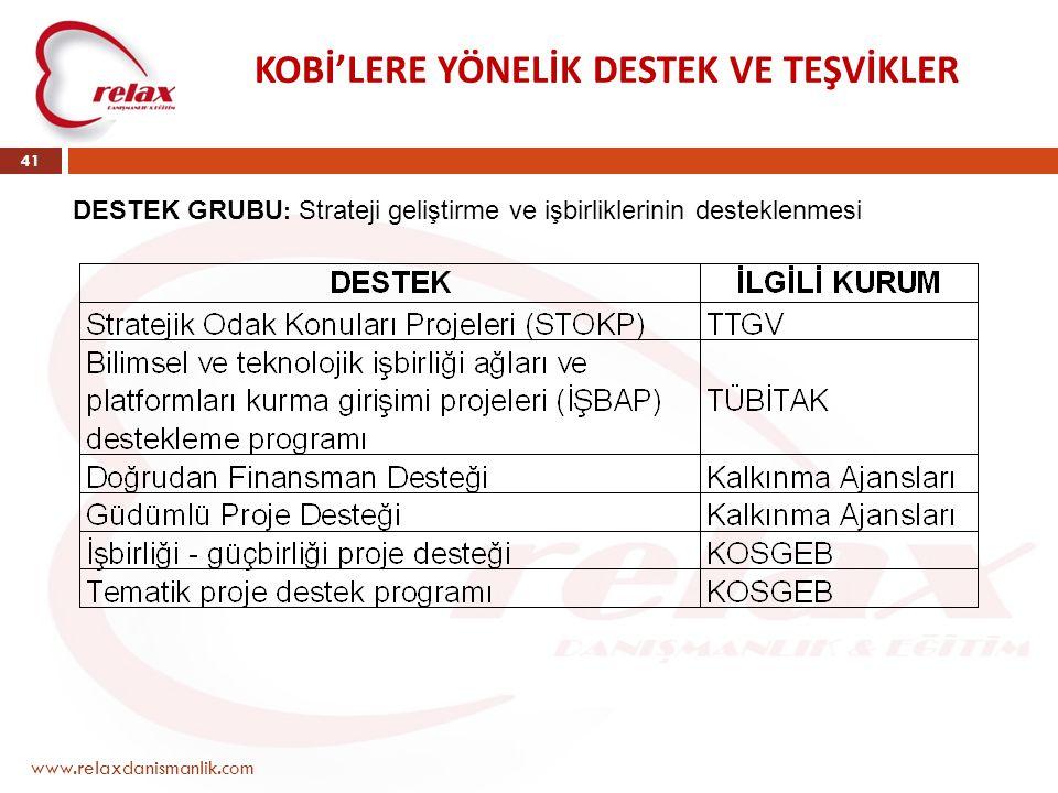 www.relaxdanismanlik.com 41 KOBİ'LERE YÖNELİK DESTEK VE TEŞVİKLER DESTEK GRUBU : Strateji geliştirme ve işbirliklerinin desteklenmesi