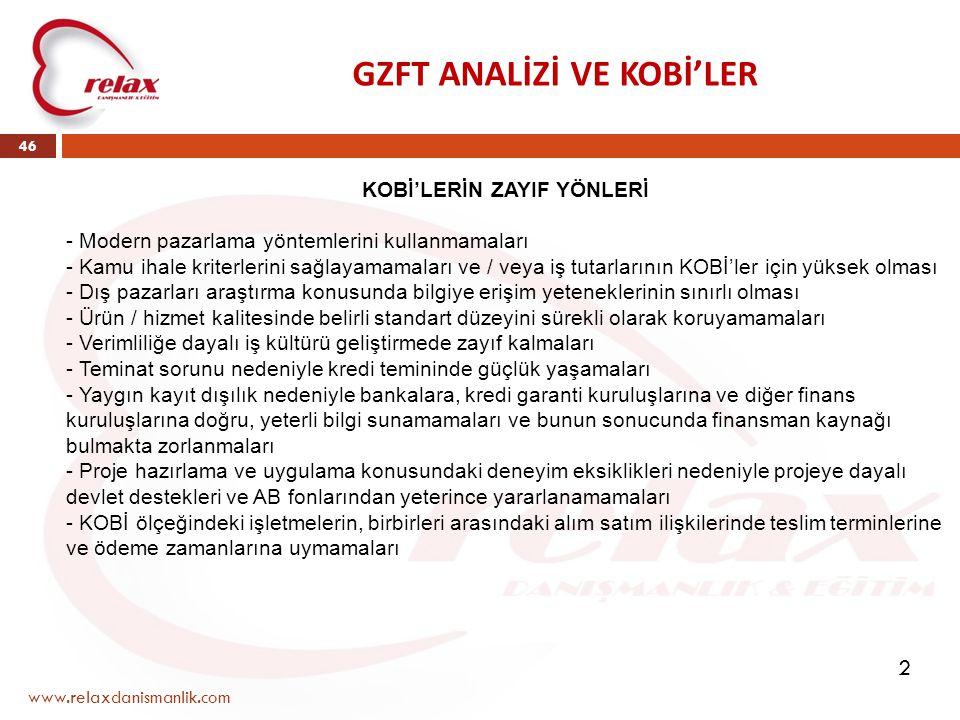 GZFT ANALİZİ VE KOBİ'LER www.relaxdanismanlik.com 46 KOBİ'LERİN ZAYIF YÖNLERİ - Modern pazarlama yöntemlerini kullanmamaları - Kamu ihale kriterlerini